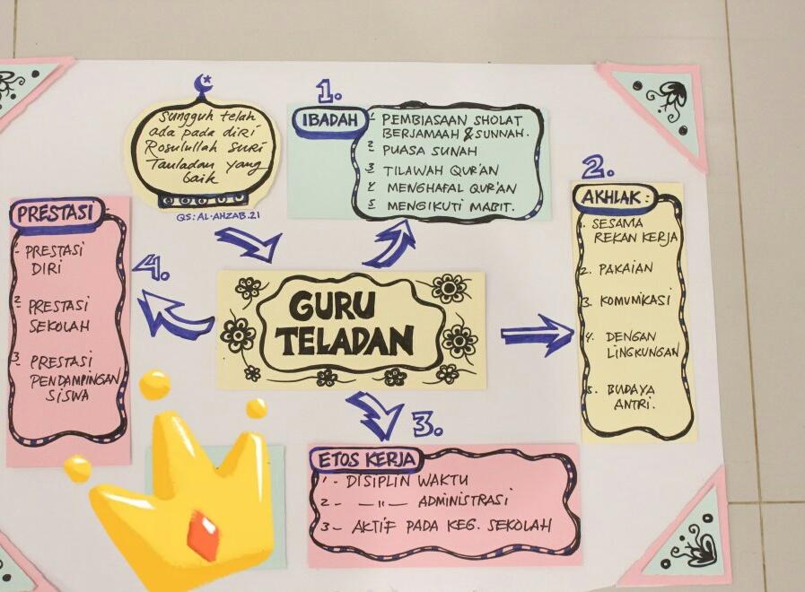 Guru Tauladan Penuh Cinta Dinanti Kids Zaman Now